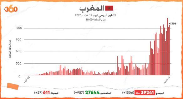 حصيلة مساء الجمعة 14 غشت 2020