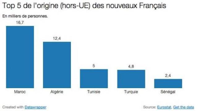Statistique naturalisation France