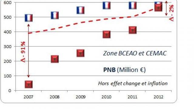 PNB des banques marocaines en UEMOA
