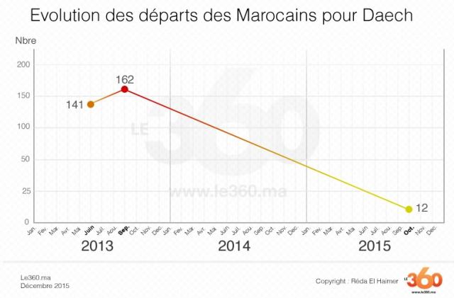 Graph_2 daech pi 2015