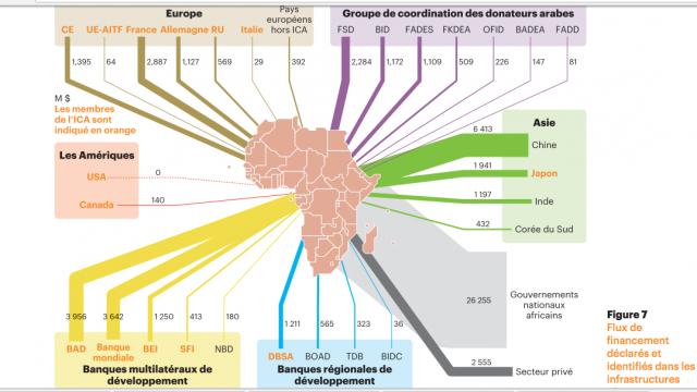 Diapo: les infrastructures en Afrique en 2016 en cinq graphiques