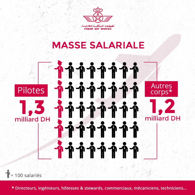 Infographie salaires RAM
