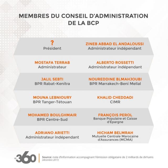 Conseil d'administration BCP