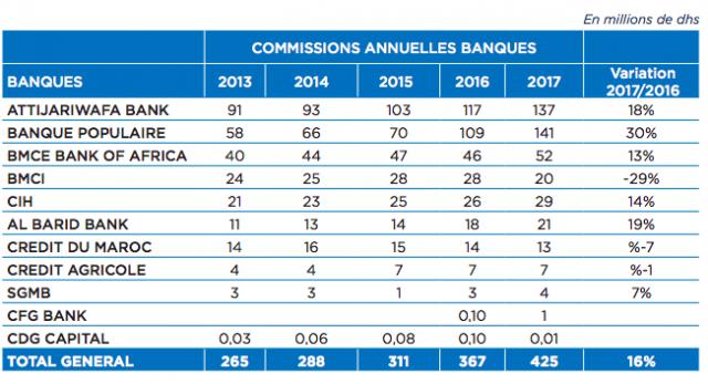 Commissions des banques