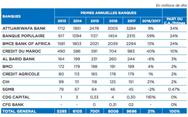 Primes annuelles banques