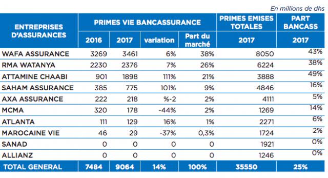 Production des banques par entreprise d'assurances