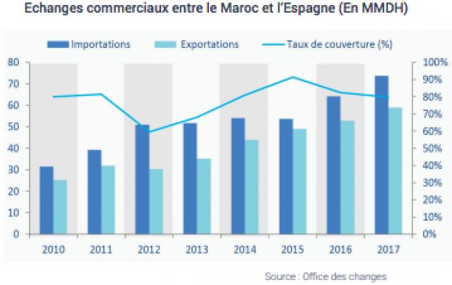 échanges commerciaux Maroc Espagne