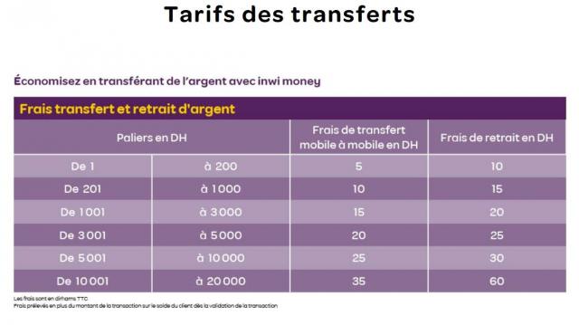 Tarif inwi money