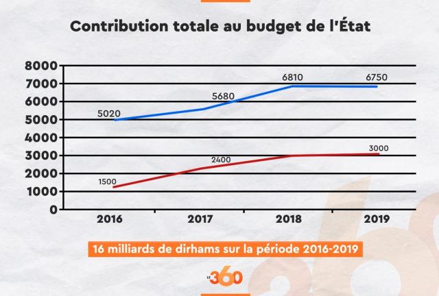 Contribution Conservation foncière au budget de l'Etat