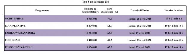 Audience 2M