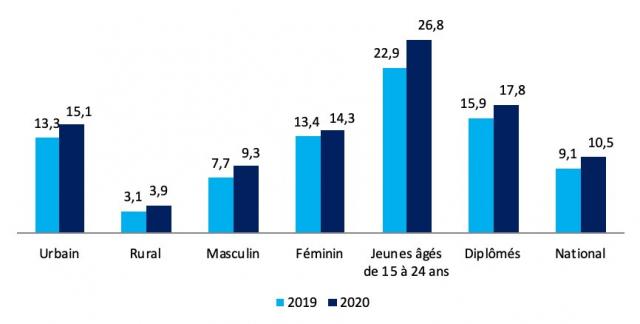 Evolution du chômage à fin mars entre 2019 et 2020