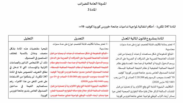 Amendement des groupes de la majorité