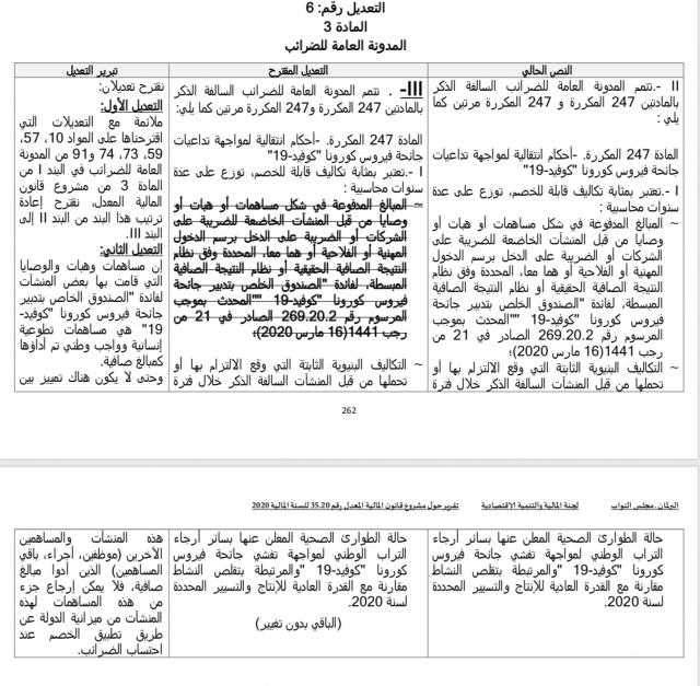Amendement du groupe du Parti de l'Istiqlal