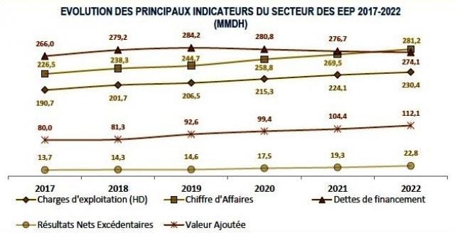 Evolution des principaux indicateurs du secteur des EEP 2017-2022