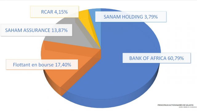 infographie: Bank of africa: salafin