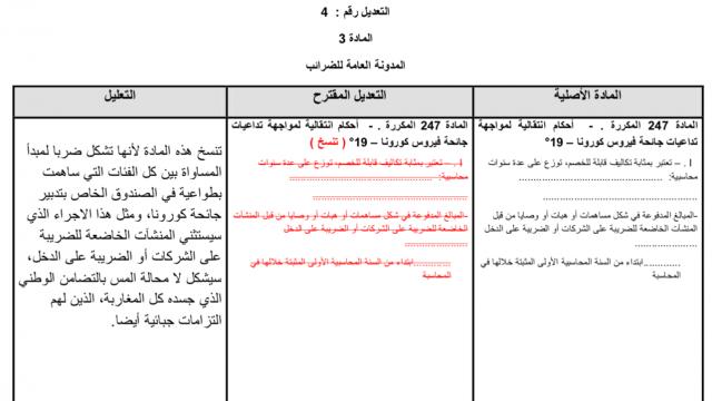 Amendement du groupe du PPS
