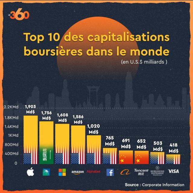 Capitalisation boursière