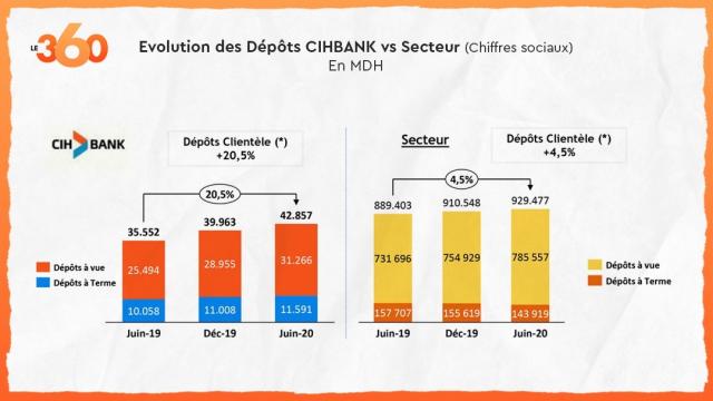 CIH Bank dépôts