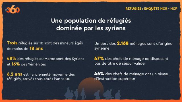 Réfugiés HCP-HCR 1-3
