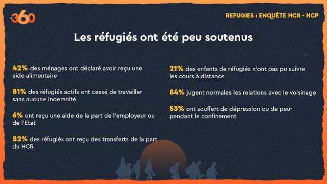 Réfugiés HCP-HCR 3-3