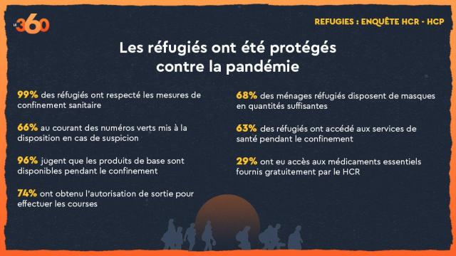 Réfugiés HCP-HCR 2-3