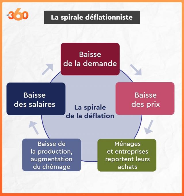 Spirale de déflation