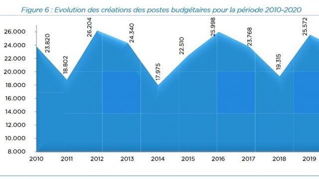Evolution des postes budgétaires - PLF 2021
