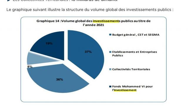 Ventilation budget investissement - PLF 2021