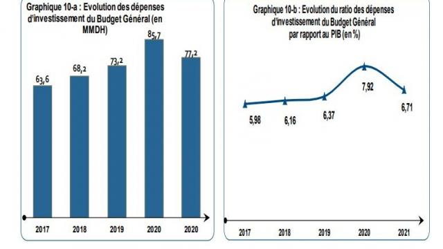 Dépenses Investissement - PLF 2021