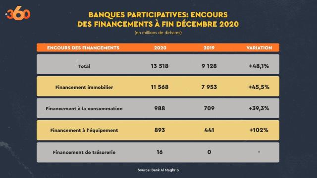Banques participatives 2020