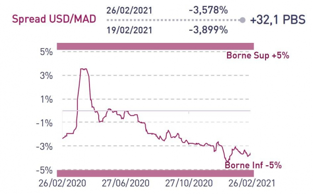 Spread USD/MAD fin février