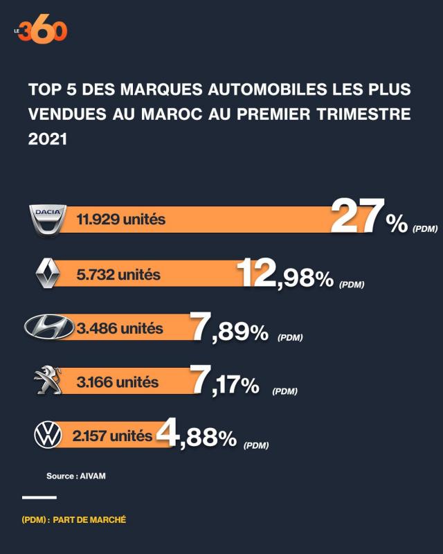 TOP 5 ventes autos mars 2021