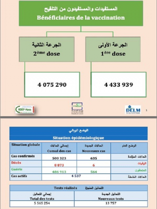 Covid-19 au Maroc: le bilan au 8 avril 2021