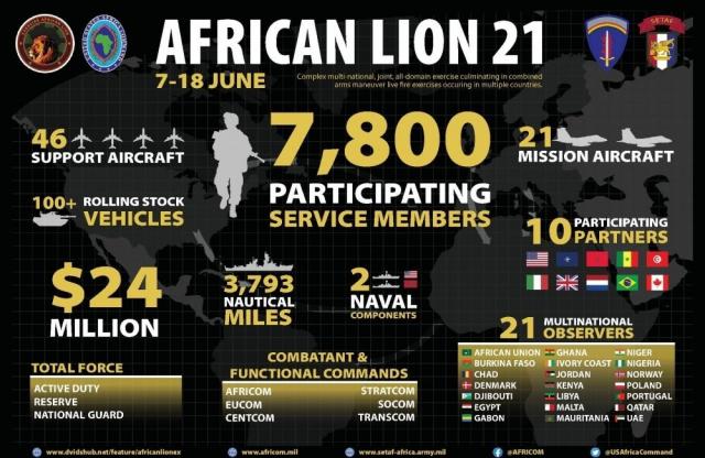 Liste participants African Lion