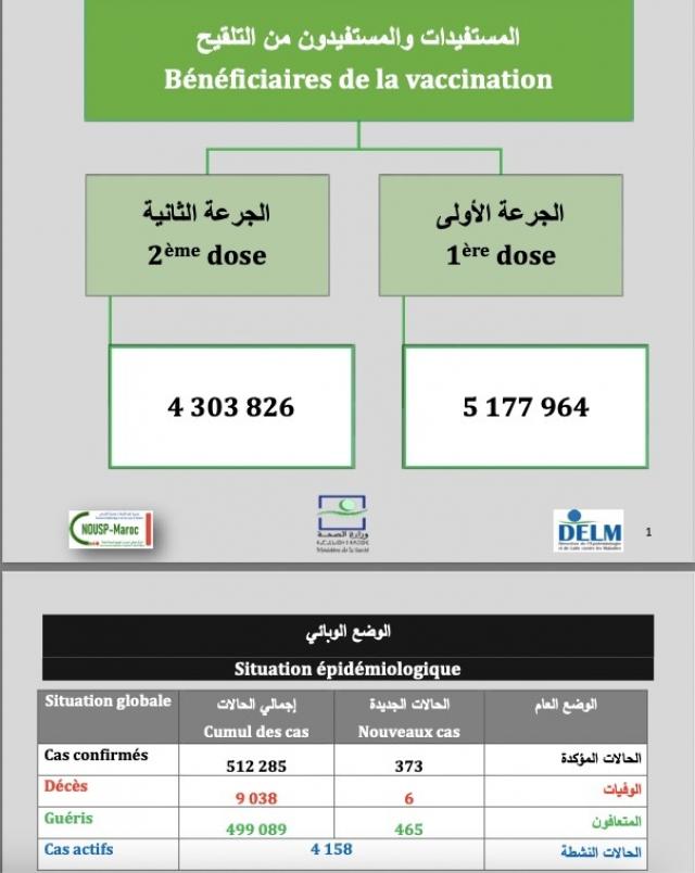 covid-19. Le bilan au 4 mai 2021 au Maroc