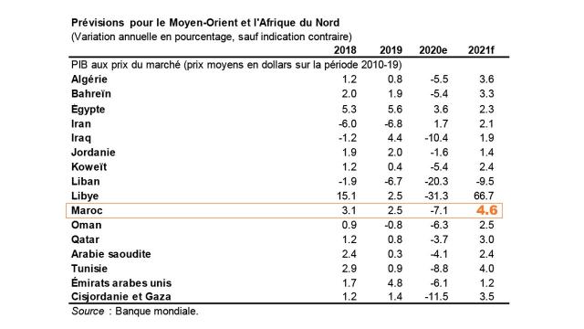 Croissance région Mena 2021 - Banque Mondiale
