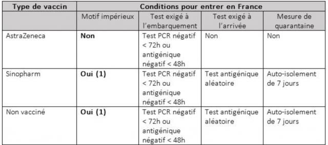 Conditions d'entrée en France
