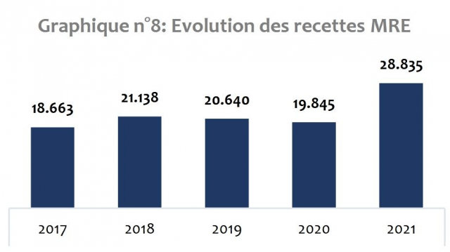 Transferts des MRE - avril 2021