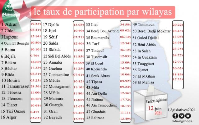 Taux de participation selon les Wilayas - Algérie - Législatives