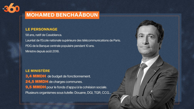 Benchaâboun - Fiche