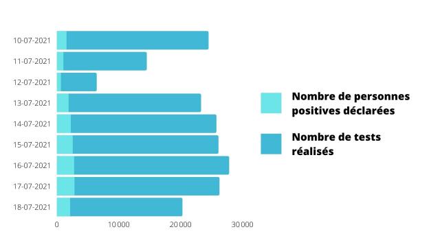Nombre de personnes positives déclarées par jour