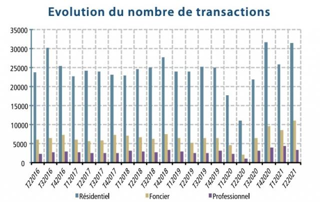 IPAI T2-2021 - Evolution transactions