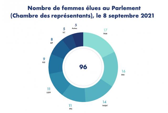 Nombre de femmes élues au Parlement (Chambre des représentants), le 8 septembre 2021