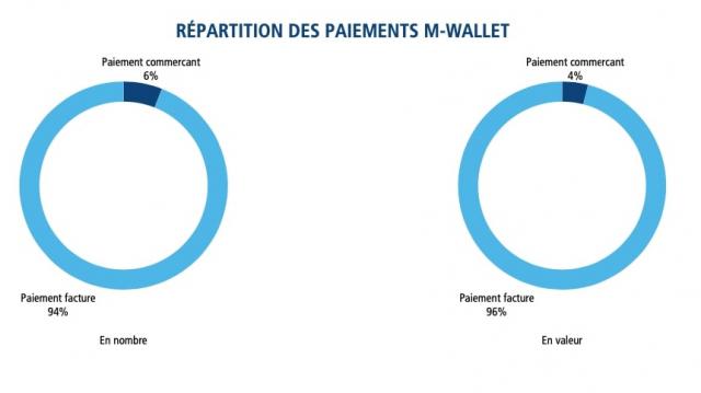 Repartition des transactions via paiement mobile au Maroc