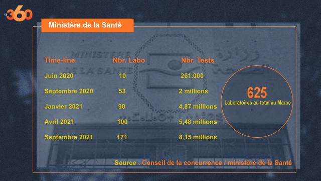 Infographie 625 laboratoires au total au Maroc