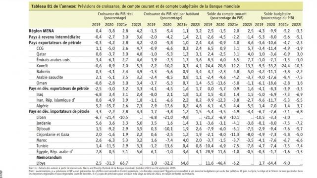 Croissance du PIB des pays de la région Mena en 2021 - Banque mondiale