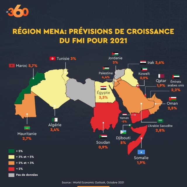 Croissance 2021 des pays de la région Mena - FMI