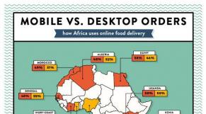 l'impact de l'émergence du mobile sur les habitudes d'achat des consommateurs Africains.