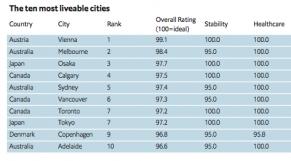 The Economist. GL Index: Alger et Dakar parmi les pires villes en termes de qualité de vie