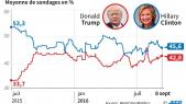 sondage US